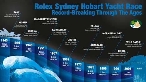 Rolex Sydney Hobart Yacht Race records
